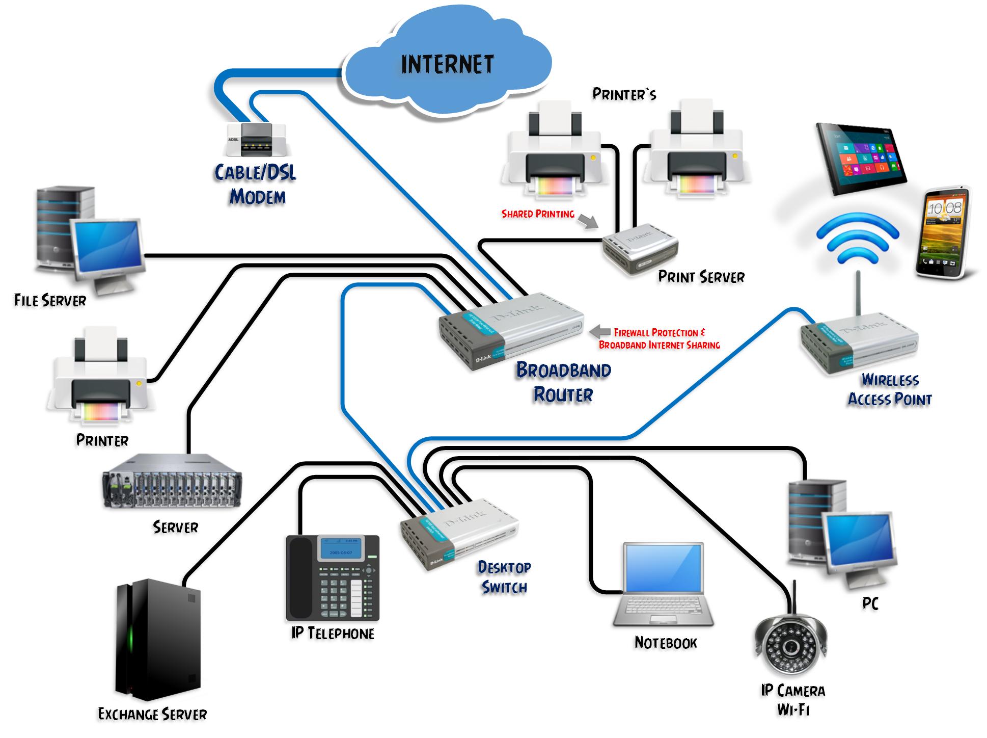 Как сделать сеть с выходом 748